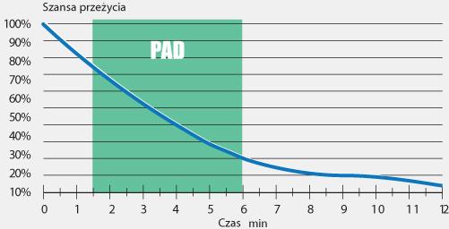 PAD - Powszechny dostęp do defibrylacji